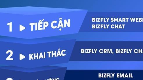 ITU DIGITAL WORLD 2020: Bizfly đại diện VCCORP tham gia cùng các công ty công nghệ hàng đầu thế giới và Việt Nam