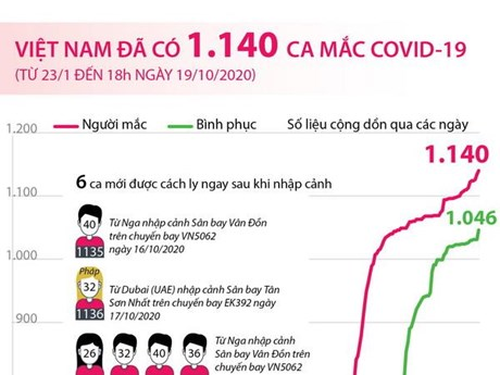 [Infographics] Việt Nam đã ghi nhận 1.140 ca mắc COVID-19