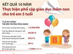 10 năm thực hiện phổ cập giáo dục mầm non cho trẻ em 5 tuổi