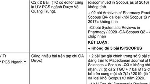 16 ứng viên GS, PGS bị tố gian dối: Đúng quy trình?