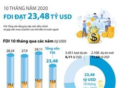 10 tháng năm 2020, Việt Nam thu hút 23,48 tỷ USD vốn FDI