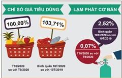 Tháng 10, CPI cả nước tăng 0,09%