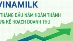 9 tháng đầu năm, Vinamilk hoàn thành 76% kế hoạch doanh thu, giá cổ phiếu tăng trưởng 14% tính từ đầu năm