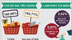 Lạm phát cơ bản 10 tháng năm 2020 tăng 2,52%