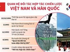 [Infographics] Quan hệ đối tác hợp tác chiến lược Việt Nam và Hàn Quốc