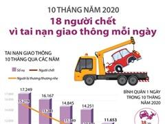 10 tháng năm 2020: 18 người chết vì tai nạn giao thông mỗi ngày