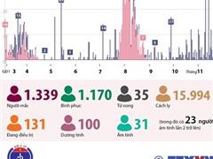 86 ngày, Việt Nam không ghi nhận ca mắc COVID-19 trong cộng đồng