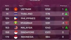 Bảng xếp hạng FIFA: Không thi đấu, tuyển Việt Nam vẫn thăng hạng