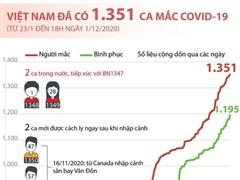 [Infographics] Việt Nam ghi nhận 1.351 ca mắc bệnh COVID-19