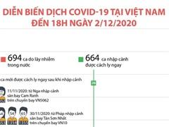 [Infographics] Tình hình dịch bệnh COVID-19 tại Việt Nam ngày 2/12