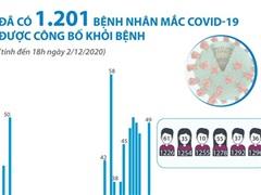 [Infographics] Đã có 1.201 bệnh nhân COVID-19 được công bố khỏi bệnh