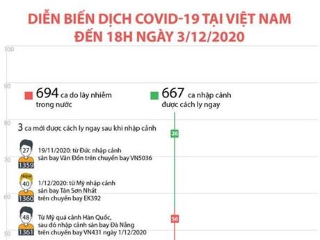 Diễn biến dịch COVID-19 tại Việt Nam đến 18 giờ ngày 3/12