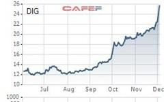 DIC Corp (DIG) 'chốt lãi' thành công 8,26 triệu cổ phiếu quỹ với giá gấp đôi giá mua vào