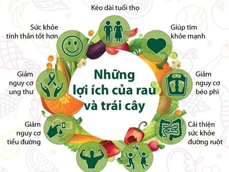 [Infographics] Những lợi ích của rau và trái cây đối với sức khỏe