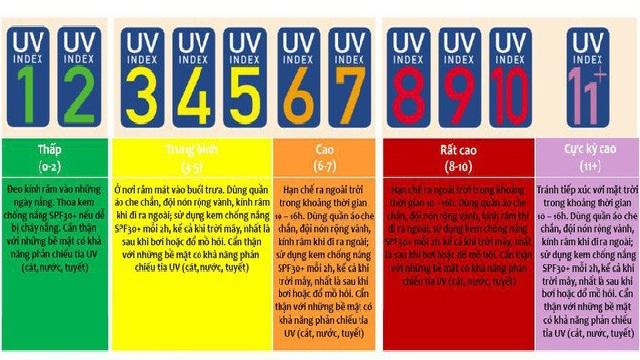 Bắc Bộ và Trung Bộ hứng chịu nắng nóng kéo dài 9 ngày: Cần làm gì khi chỉ số tia UV ở mức cảnh báo đỏ?