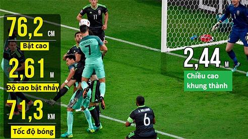 Cristiano Ronaldob thần tốc ghi bàn như thế nào?