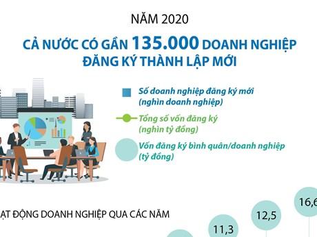 Năm 2020, cả nước có gần 135.000 doanh nghiệp đăng ký thành lập mới