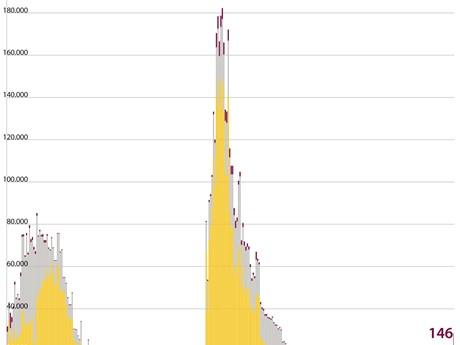 [Infographics] Dịch COVID-19: 17.555 người đang được cách ly