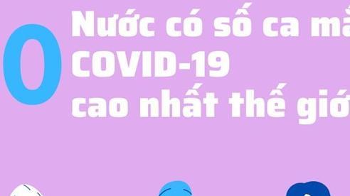 10 nước có số ca mắc COVID-19 cao nhất thế giới