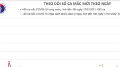 47 ngày qua, Việt Nam không có ca nhiễm Covid-19 trong cộng đồng