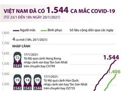 [Infographics] Việt Nam đã ghi nhận 1.544 ca mắc COVID-19
