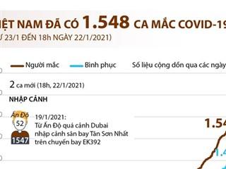 [Infographics] Việt Nam đã có 1.548 ca mắc dịch bệnh COVID-19