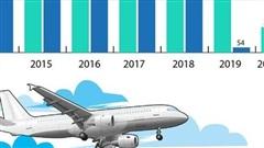 2020 - Năm 'lao dốc' của Boeing và Airbus