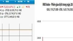 Nhiều mã lớn giảm sàn, VN-Index mất hơn 73 điểm
