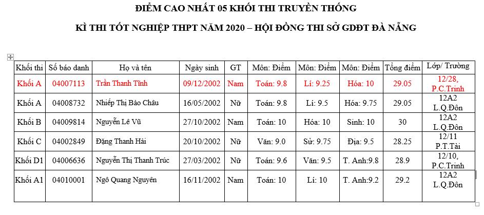 Chi tiết các thí sinh có điểm số các khối cao nhất trong kì thi tốt nghiệp THPT đợt 2 ở Đà Nẵng.