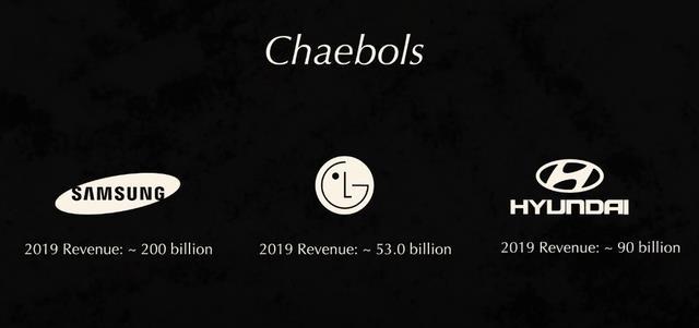 Doanh thu của một số Chaebol tại Hàn Quốc năm 2019 (tỷ USD)