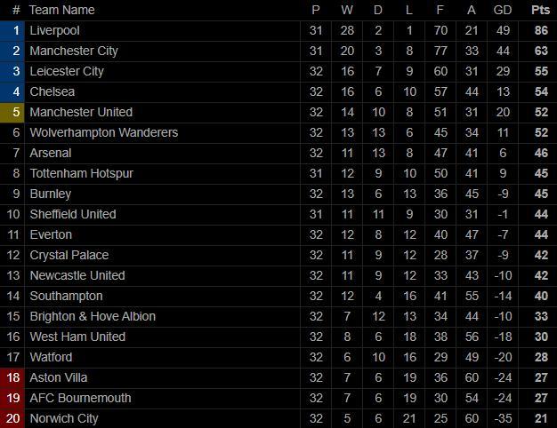 Chelsea Leicester U0111 U1ed3ng Lo U1ea1t Ng U00e3 Ng U1ef1a Man United Ch U1ec9 C U00f2n