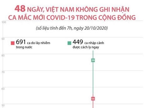 [Infographics] 48 ngày Việt Nam không ghi nhận ca mắc mới COVID-19