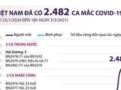 [Infographics] Việt Nam đã có 2.482 ca mắc dịch bệnh COVID-19
