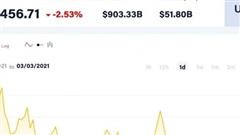Giá Bitcoin hôm nay 3/3: Thị trường do dự quanh mức 48.000 USD