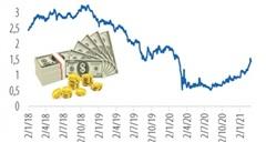 Lợi suất trái phiếu chính phủ Mỹ tăng: Bốn tác động tới thị trường Việt Nam