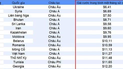 Việt Nam nằm trong top 10 quốc gia có giá Internet di động rẻ nhất thế giới