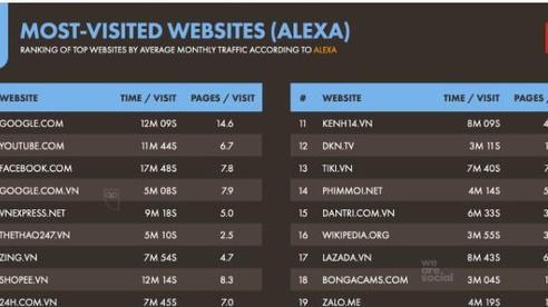 Tiếng Việt xếp thứ 9 trong số các ngôn ngữ phổ biến nhất trên internet