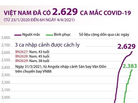 [Infographics] Việt Nam đã ghi nhận 2.629 ca mắc COVID-19