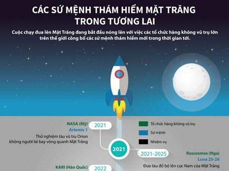 [Infographics] Các sứ mệnh thám hiểm Mặt Trăng trong tương lai