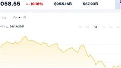 Giá Bitcoin hôm nay 13/5: Giảm mạnh cùng ETH
