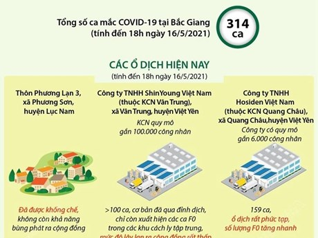 [Infographics] Dốc sức dập dịch COVID-19 tại Bắc Giang