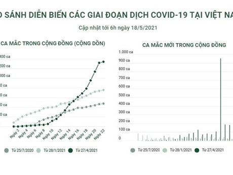 So sánh diễn biến các giai đoạn dịch COVID-19 tại Việt Nam