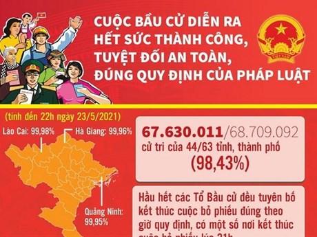 [Infographics] Cuộc bầu cử diễn ra thành công, an toàn, đúng quy định