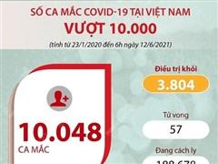 [Infographics] Việt Nam vượt mốc 10.000 ca mắc COVID-19