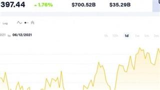Giá Bitcoin hôm nay 12/6: Hoạt động quanh 37.300 USD