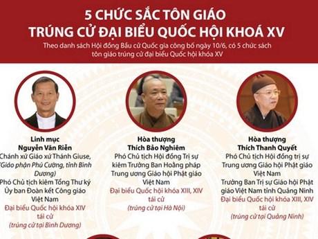 [Infographics] 5 chức sắc tôn giáo trúng cử đại biểu Quốc hội khóa XV