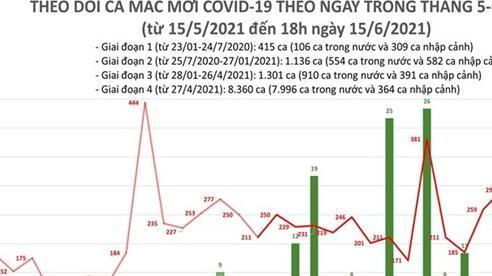 Tối 15-6: Thêm 213 ca mắc Covid-19, số người khỏi bệnh lập kỷ lục mới