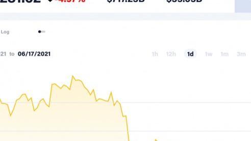 Giá Bitcoin hôm nay 17/6: Giảm sau thông tin của FED