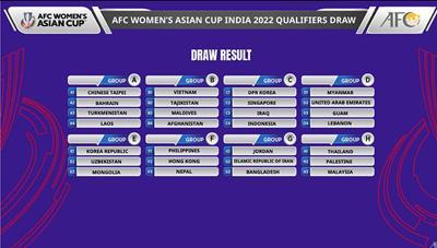 Đội tuyển nữ Việt Nam vào bảng đấu thuận lợi tại vòng loại châu Á