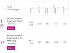 Hai trường của Việt Nam lọt Top trường đại học trẻ tốt nhất thế giới